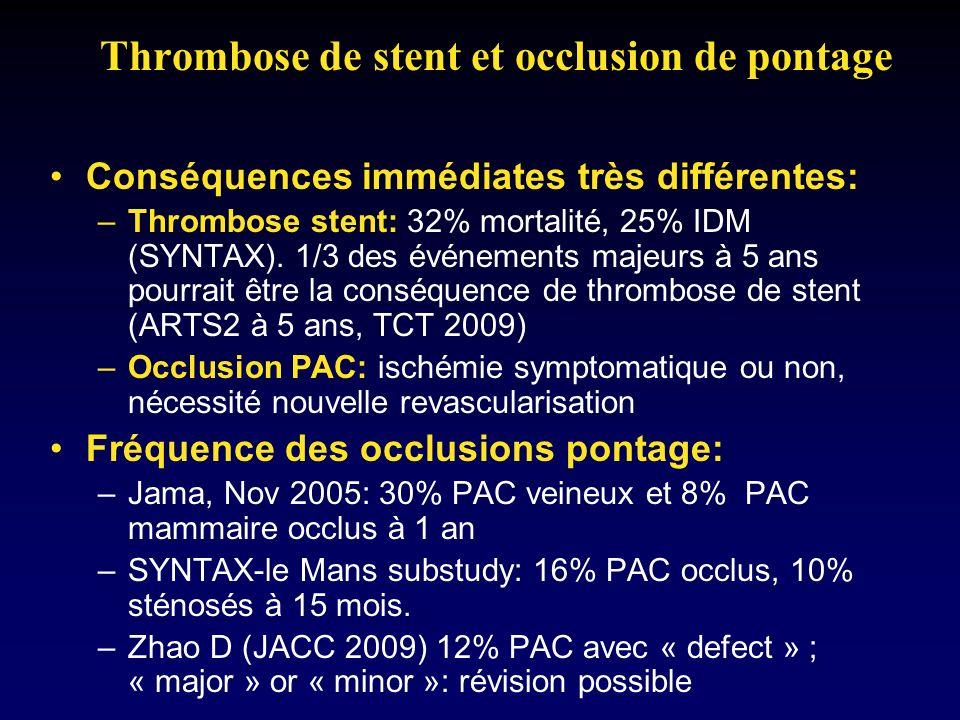 Thrombose de stent et occlusion de pontage Conséquences immédiates très différentes: –Thrombose stent: 32% mortalité, 25% IDM (SYNTAX). 1/3 des événem