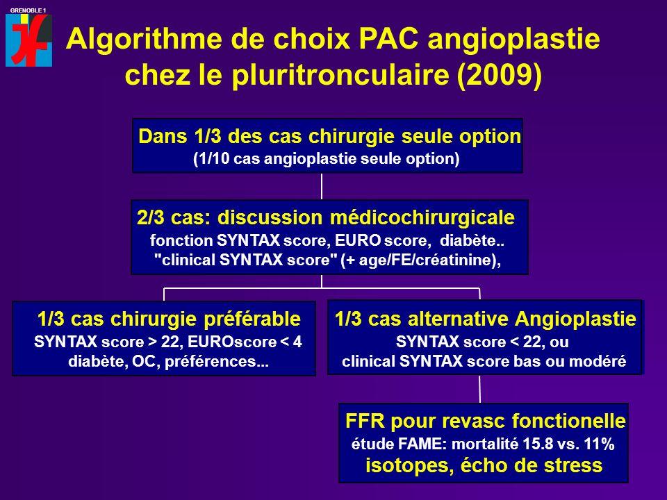 GRENOBLE 1 Algorithme de choix PAC angioplastie chez le pluritronculaire (2009) 1/3 cas chirurgie préférable SYNTAX score > 22, EUROscore < 4 diabète,