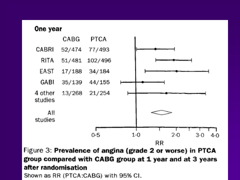 GRENOBLE 1 Seven-year outcome in the BARI by treatment and diabetic status JACC 2000;35:1122 for all group, advantage for CABG for treated diabetic patients advantage for CABG for non diabetic patients, no difference for all group, advantage for CABG for treated diabetic patients advantage for CABG for non diabetic patients, no difference Le diabétique