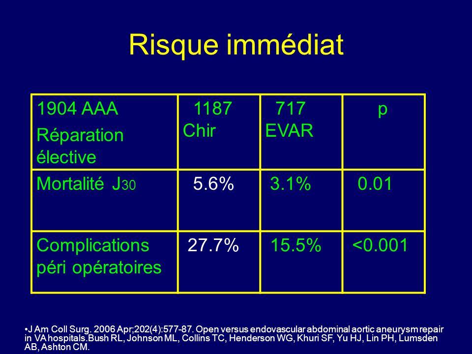 EVAR trial 2 338 AAA avec contre-indications pour la chirurgie ouverte + que 5.5 cm, + que 60 ans Randomisés –EVAR (n=166) –surveillance (n=172 dont 47 opérés) EVAR mortalité à 30J = 9% Surveillance: rupture dAAA 9%/an Coût : EVAR 13,632, Surveillance 4983 sterling Lancet.