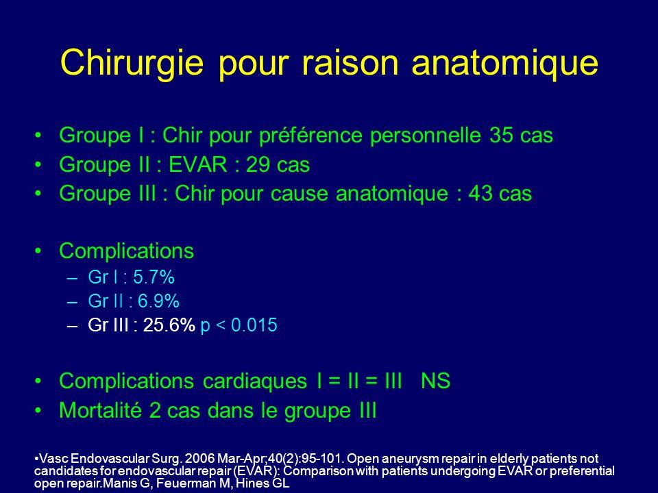 Conversion EVAR - Chir 117 EVAR 33 (28%) conversions chirurgicale –7 (6%) immédiate : 4 par mauvaise position, 2 endoleak, 1 fracture du stent –26 (23%) tardive (suivi moyen 39.6 mois) 12 endoleak, 6 rupture, 4 thrombose, 2 détérioration prothèse, 1 fistule aorto-duodenale, et 1embolie périphérique récurrente Mortalité de la conversion aigue : 38% Eur J Vasc Endovasc Surg.
