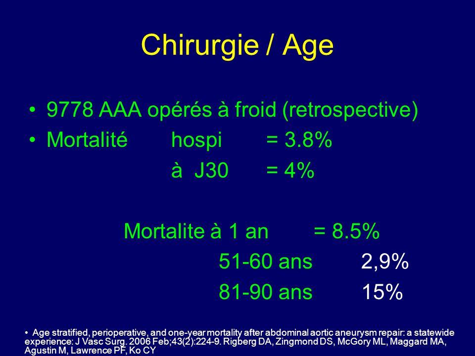 Chirurgie AAA et coro 855 AAA asymptomatiques opérés 687 Exploration coronaires (80%) 100 reperfusion coronaires pré-op (15%) –PAC n = 78 –Angioplastie n = 22 Mortalité opératoire 2.5% Survie à long terme : –70% à 5 ans –36% à 10 ans –16% à 15 ans J Vasc Surg.