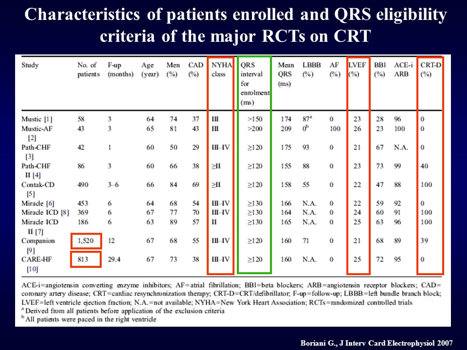 Boriani G., J Interv Card Electrophysiol 2007 Characteristics of patients enrolled and QRS eligibility criteria of the major RCTs on CRT