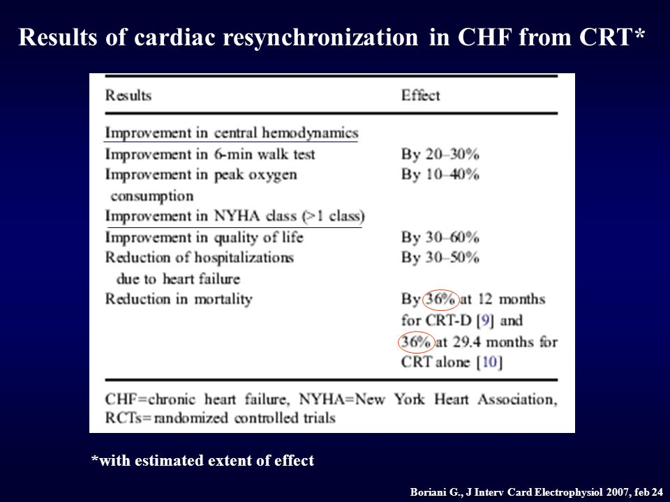 Results of cardiac resynchronization in CHF from CRT* *with estimated extent of effect Boriani G., J Interv Card Electrophysiol 2007, feb 24