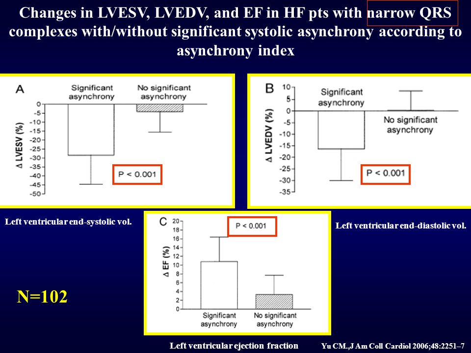 Changes in LVESV, LVEDV, and EF in HF pts with narrow QRS complexes with/without significant systolic asynchrony according to asynchrony index Left ventricular end-systolic vol.