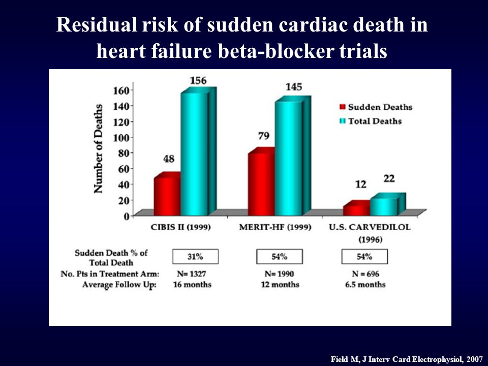 Residual risk of sudden cardiac death in heart failure beta-blocker trials Field M, J Interv Card Electrophysiol, 2007