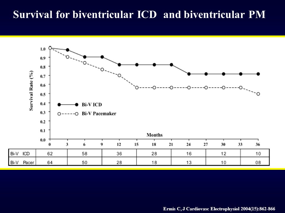 Survival for biventricular ICD and biventricular PM Ermis C, J Cardiovasc Electrophysiol 2004(15):