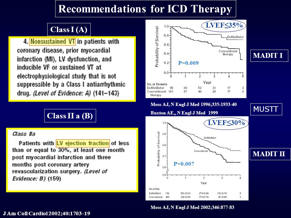 Recommendations for ICD Therapy Class I (A) J Am Coll Cardiol 2002;40:1703–19 P=0.009 Moss AJ, N Engl J Med 1996;335:1933-40 Buxton AE,, N Engl J Med 1999 MADIT I MADIT II Moss AJ, N Engl J Med 2002;346:877-83 P=0.007 LVEF35% LVEF30% MUSTT Class II a (B)