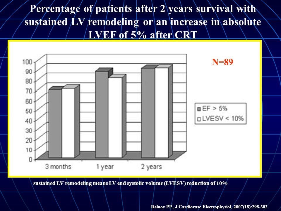 Delnoy PP., J Cardiovasc Electrophysiol, 2007(18):298-302 Percentage of patients after 2 years survival with sustained LV remodeling or an increase in absolute LVEF of 5% after CRT N=89 sustained LV remodeling means LV end systolic volume (LVESV) reduction of 10%
