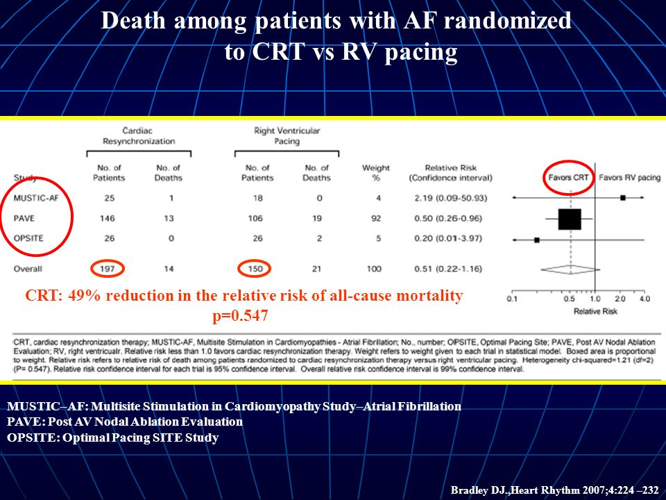 Death among patients with AF randomized to CRT vs RV pacing Bradley DJ.,Heart Rhythm 2007;4:224 –232 MUSTIC–AF: Multisite Stimulation in Cardiomyopathy Study–Atrial Fibrillation PAVE: Post AV Nodal Ablation Evaluation OPSITE: Optimal Pacing SITE Study CRT: 49% reduction in the relative risk of all-cause mortality p=0.547
