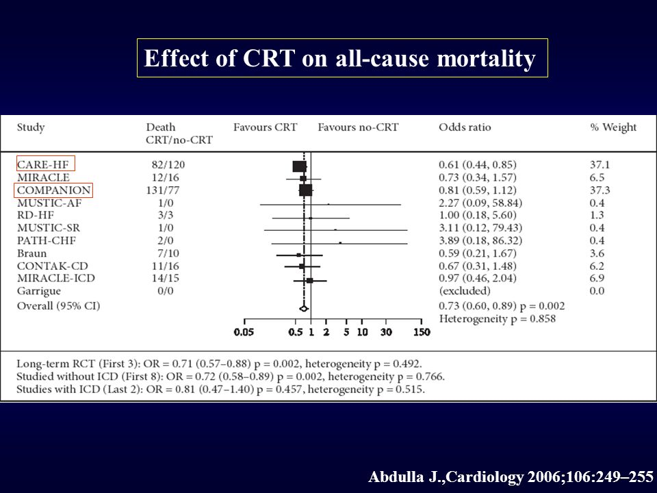 Abdulla J.,Cardiology 2006;106:249–255 Effect of CRT on all-cause mortality