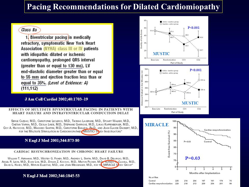 J Am Coll Cardiol 2002;40:1703–19 N Engl J Med 2001;344: N Engl J Med 2002;346: Pacing Recommendations for Dilated Cardiomiopathy P=0.03 P<0.001 MIRACLE MUSTIC