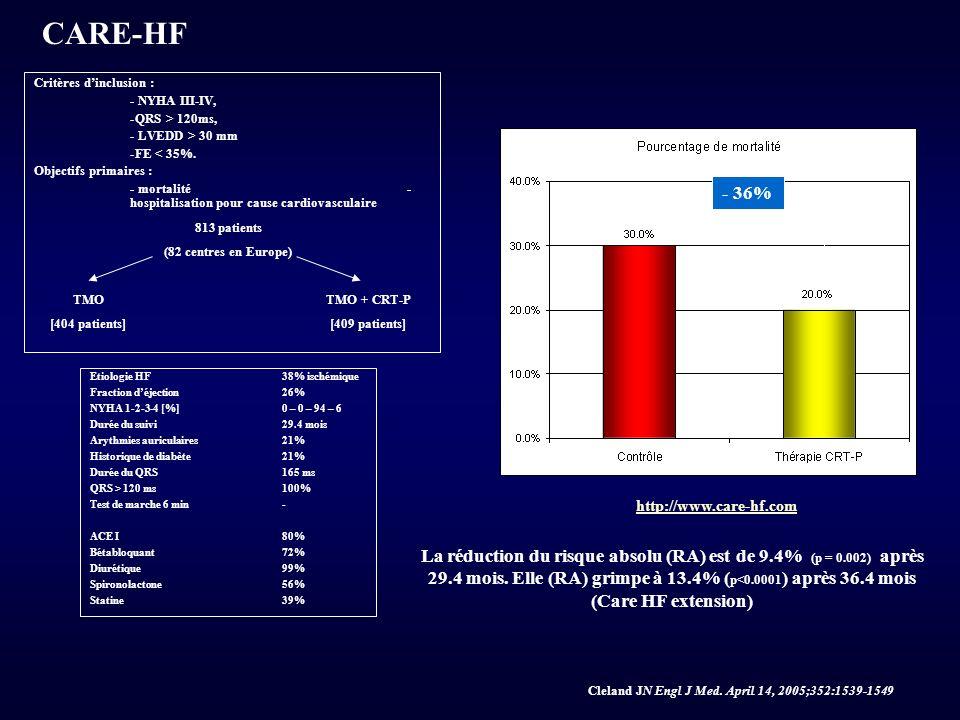 CARE-HF 813 patients (82 centres en Europe) TMO [404 patients] TMO + CRT-P [409 patients] Critères dinclusion : - NYHA III-IV, -QRS > 120ms, - LVEDD >