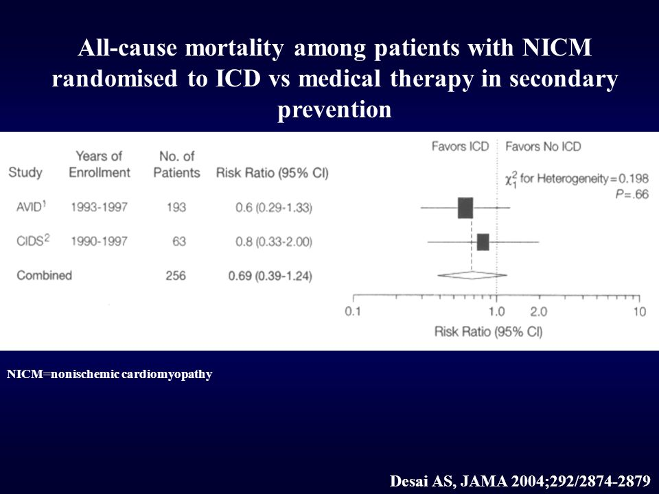 All-cause mortality among patients with NICM randomised to ICD vs medical therapy in secondary prevention NICM=nonischemic cardiomyopathy Desai AS, JAMA 2004;292/2874-2879