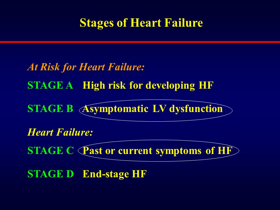 Stages of Heart Failure At Risk for Heart Failure: STAGE A High risk for developing HF STAGE B Asymptomatic LV dysfunction Heart Failure: STAGE C Past