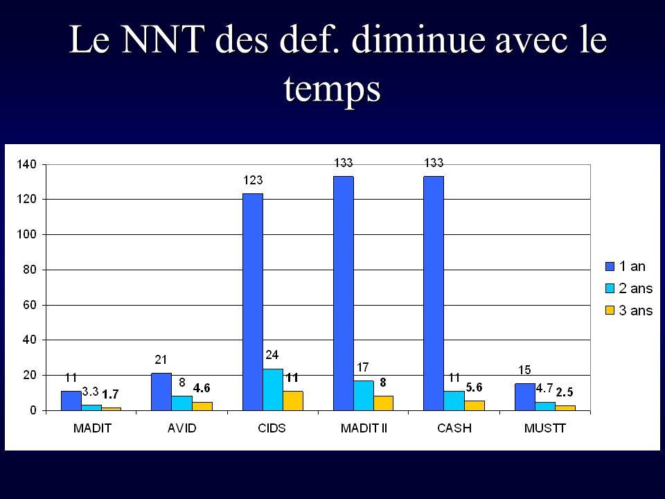 Le NNT des def. diminue avec le temps Le NNT des def. diminue avec le temps