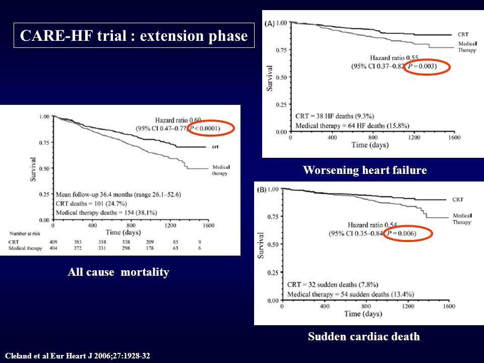 Trials overview Etudes # patients AgeCoronariensFE Suivi (mois) Mortalité groupe contrôle RRR MADIT19663100 35 35271754 MUSTT70466100 40 40391451 MADIT II 123264100 30 30201931 COMPANION15206759 35 35151936 DEFINITE458580 29735 SCD-HeFT25216052 46723 DINAMIT67462100 308neg Arch maladies du coeur et des vaisseaux 99, 2 141-154