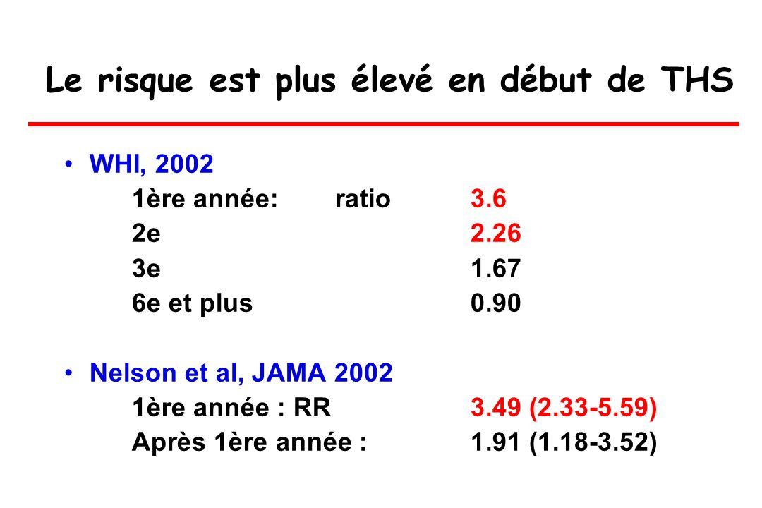Le risque est plus élevé en début de THS WHI, 2002 1ère année: ratio 3.6 2e2.26 3e1.67 6e et plus0.90 Nelson et al, JAMA 2002 1ère année : RR3.49 (2.3
