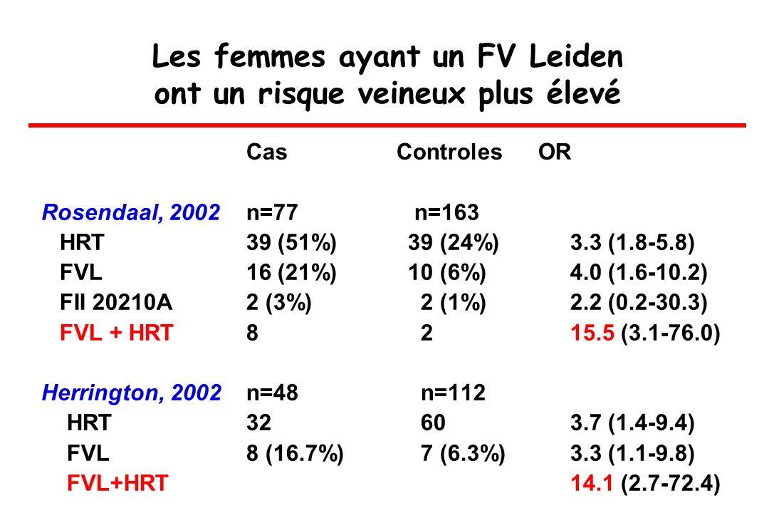Les femmes ayant un FV Leiden ont un risque veineux plus élevé Cas Controles OR Rosendaal, 2002n=77 n=163 HRT39 (51%) 39 (24%) 3.3 (1.8-5.8) FVL16 (21