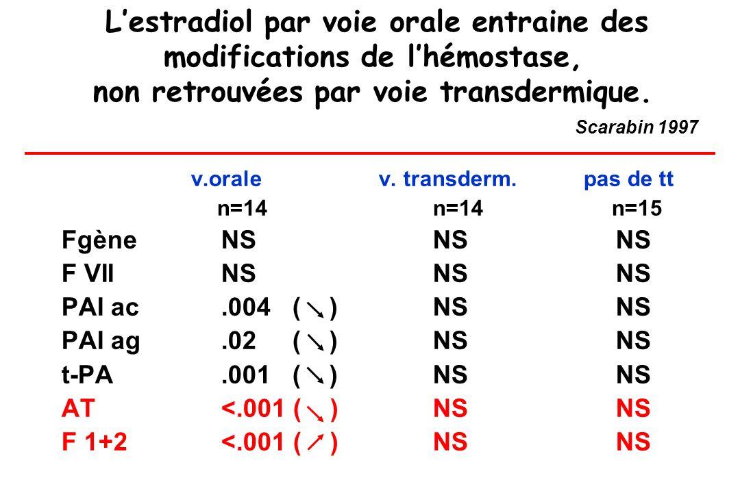 Lestradiol par voie orale entraine des modifications de lhémostase, non retrouvées par voie transdermique. Scarabin 1997 v.orale v. transderm. pas de