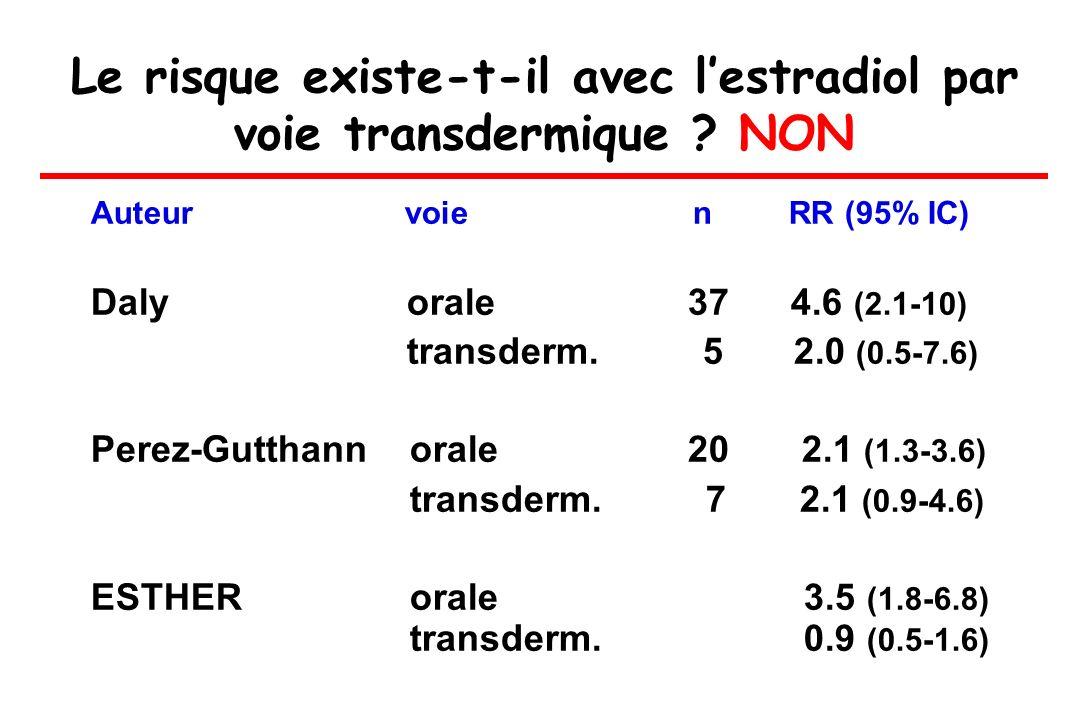 Le risque existe-t-il avec lestradiol par voie transdermique ? NON Auteur voie n RR (95% IC) Daly orale 37 4.6 (2.1-10) transderm. 5 2.0 (0.5-7.6) Per