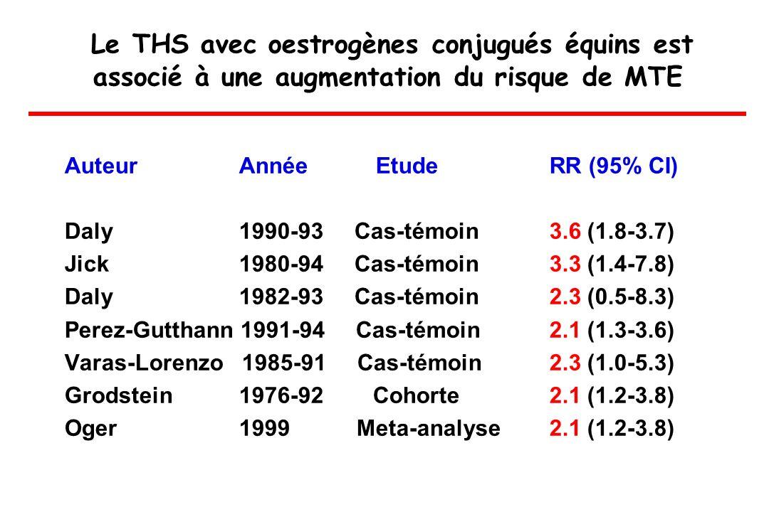 Le THS avec oestrogènes conjugués équins est associé à une augmentation du risque de MTE Auteur Année Etude RR (95% CI) Daly 1990-93 Cas-témoin 3.6 (1