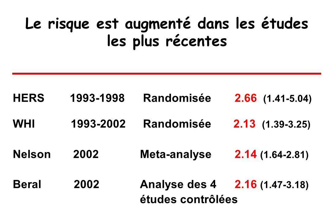 Le risque est augmenté dans les études les plus récentes HERS 1993-1998 Randomisée 2.66 (1.41-5.04) WHI 1993-2002 Randomisée 2.13 (1.39-3.25) Nelson 2