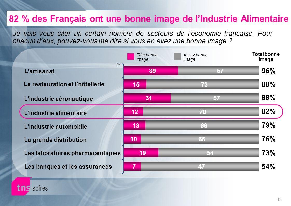 12 82 % des Français ont une bonne image de lIndustrie Alimentaire Je vais vous citer un certain nombre de secteurs de léconomie française.