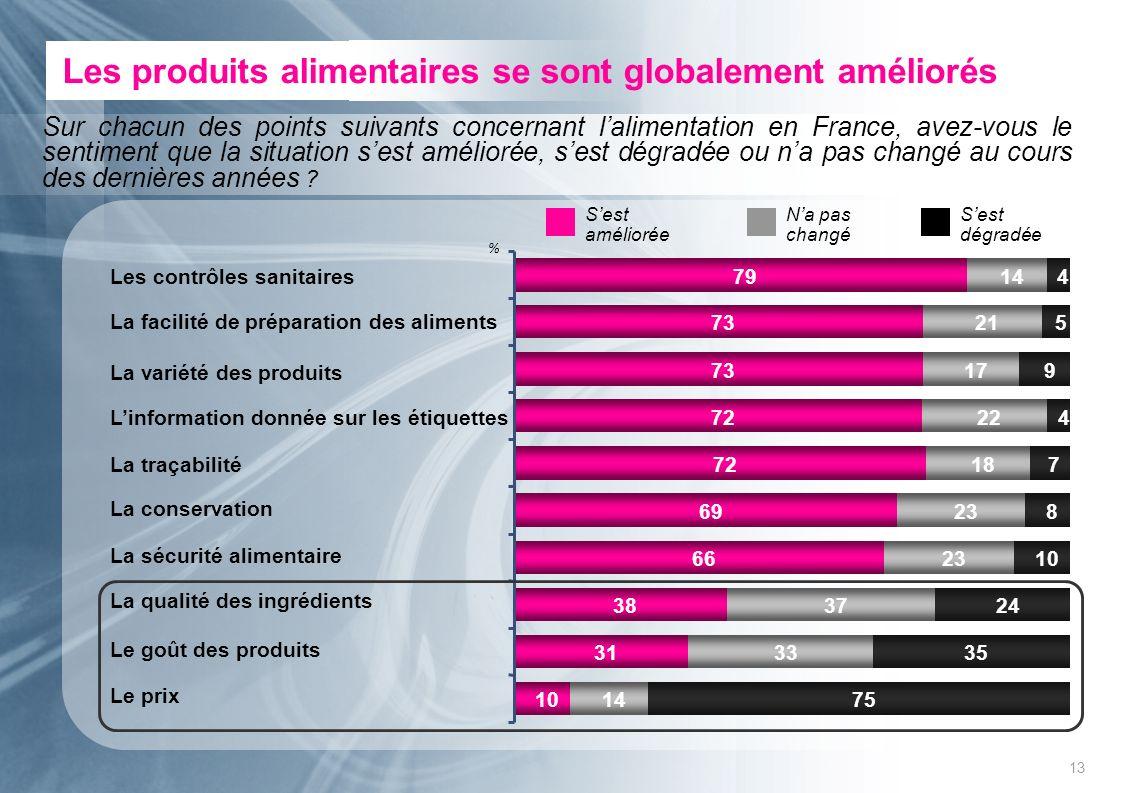 13 Les produits alimentaires se sont globalement améliorés Sest améliorée Sest dégradée % La variété des produits La traçabilité Linformation donnée s