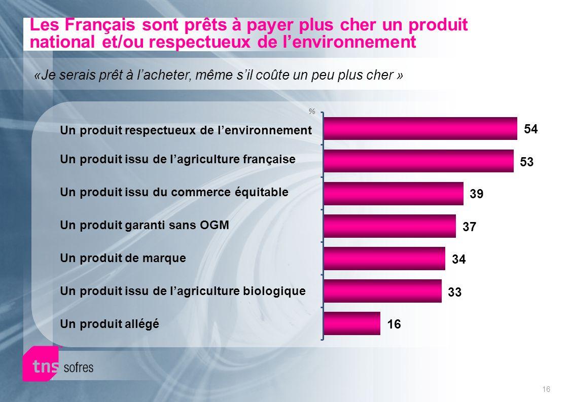 16 % Les Français sont prêts à payer plus cher un produit national et/ou respectueux de lenvironnement «Je serais prêt à lacheter, même sil coûte un p