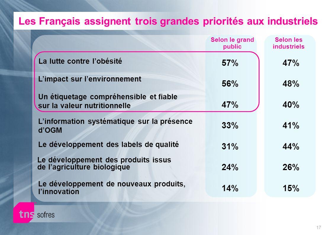 17 Les Français assignent trois grandes priorités aux industriels Un étiquetage compréhensible et fiable sur la valeur nutritionnelle Le développement