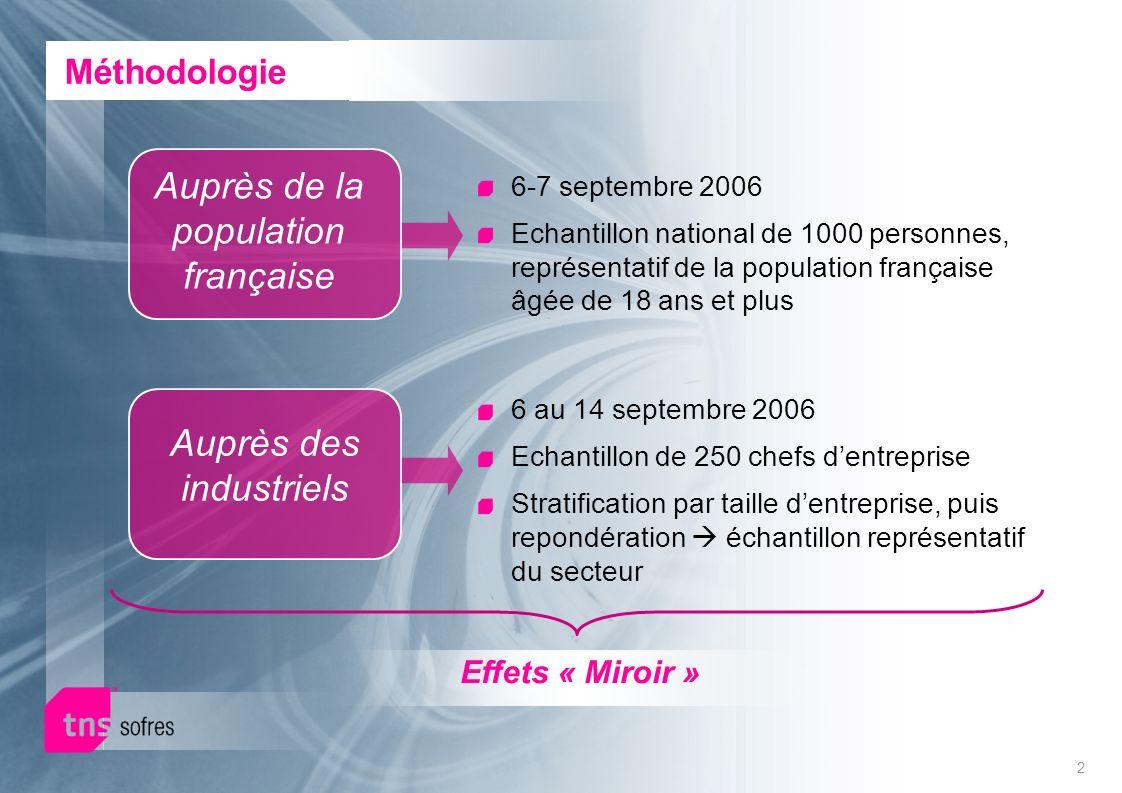 2 Méthodologie Auprès de la population française Auprès des industriels Effets « Miroir » 6-7 septembre 2006 Echantillon national de 1000 personnes, r