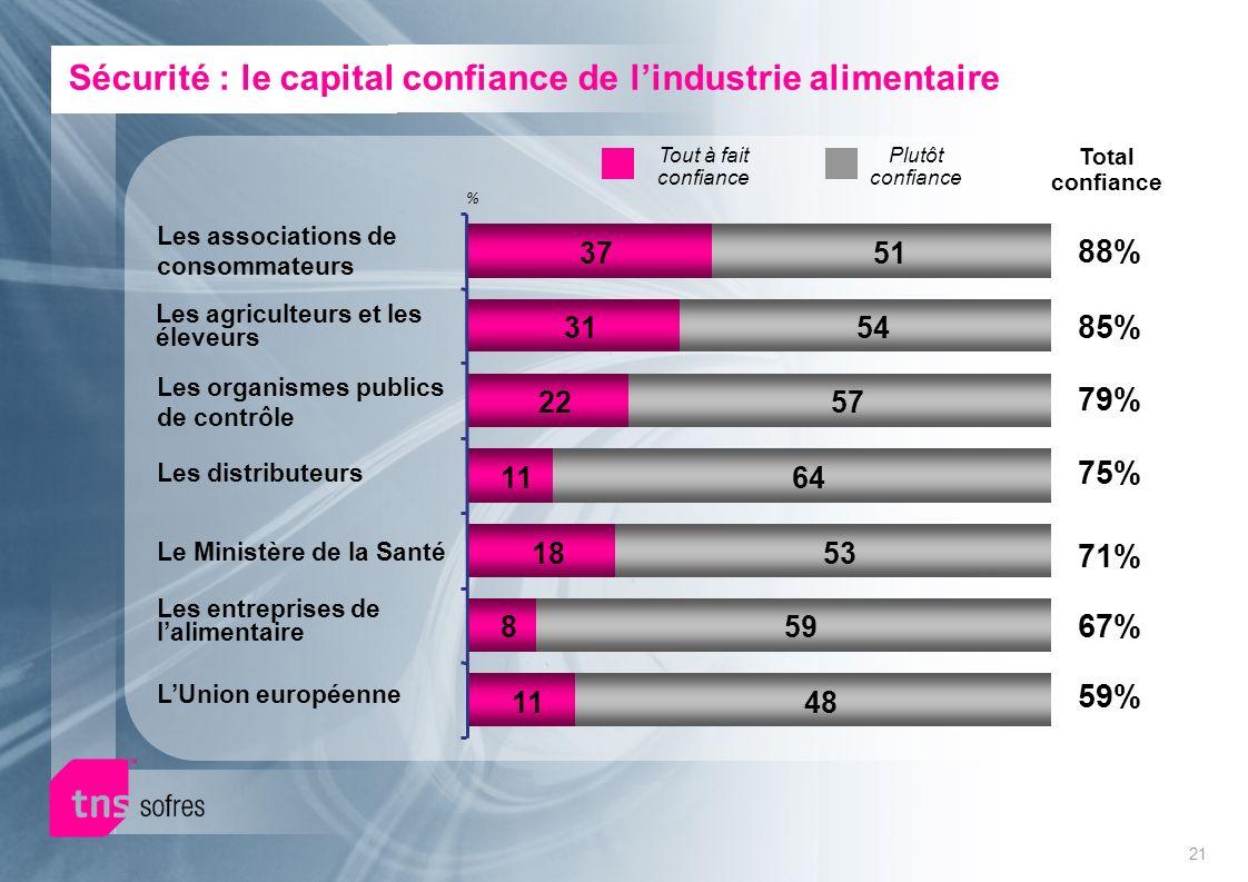 21 Sécurité : le capital confiance de lindustrie alimentaire Tout à fait confiance Total confiance % Les organismes publics de contrôle Le Ministère d