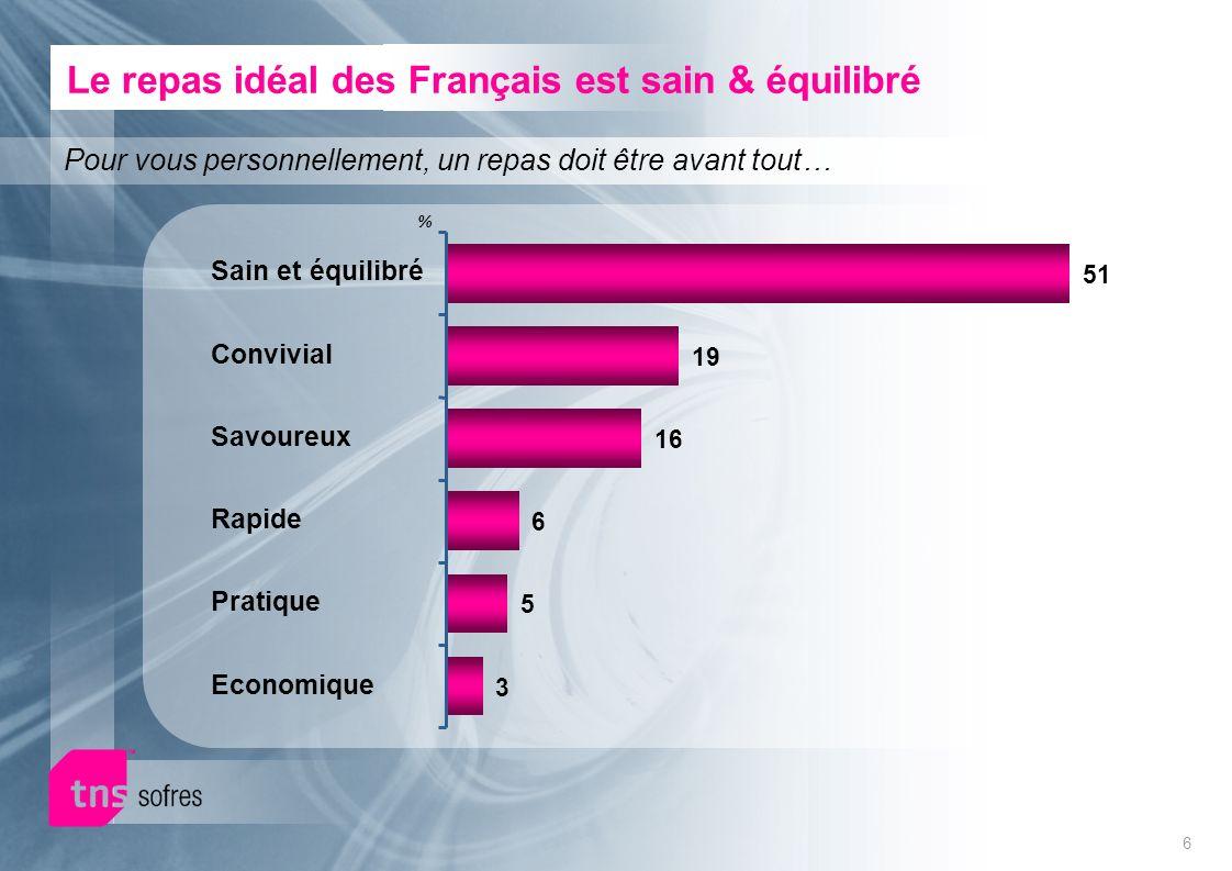 6 Le repas idéal des Français est sain & équilibré % Sain et équilibré Convivial Savoureux Rapide Pratique Economique Pour vous personnellement, un re
