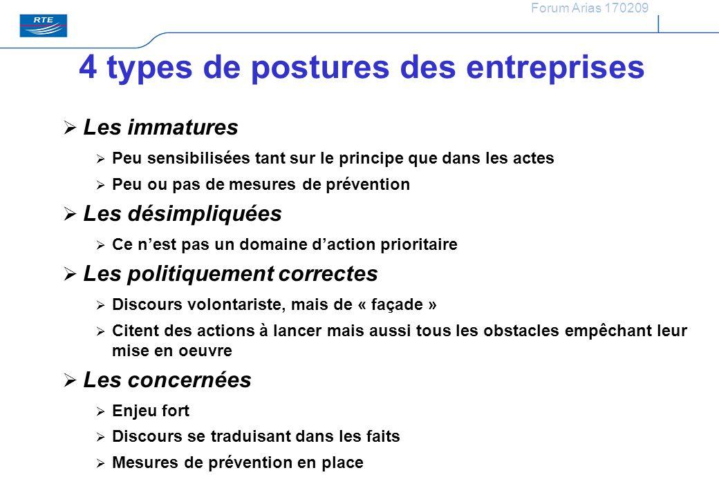 Forum Arias 170209 4 types de postures des entreprises Les immatures Peu sensibilisées tant sur le principe que dans les actes Peu ou pas de mesures d
