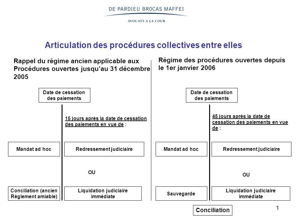 1 Articulation des procédures collectives entre elles Date de cessation des paiements Mandat ad hoc Conciliation (ancien Règlement amiable) Redresseme
