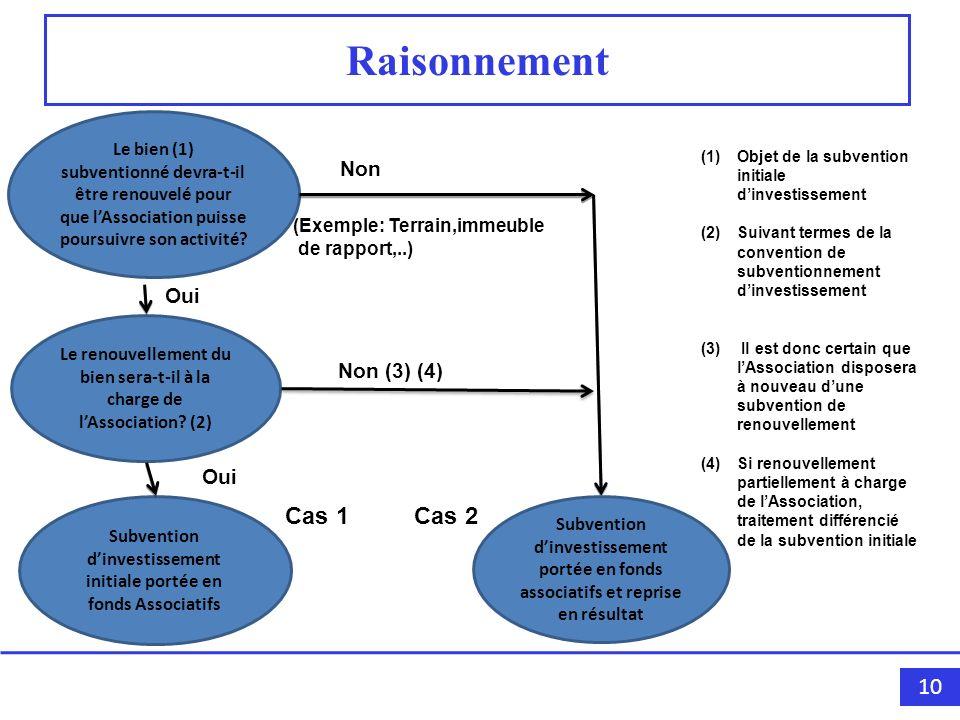 10 Raisonnement Le bien (1) subventionné devra-t-il être renouvelé pour que lAssociation puisse poursuivre son activité? Non (Exemple: Terrain,immeubl