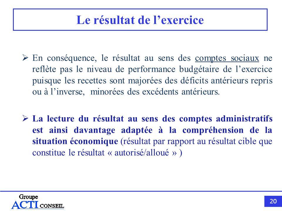 20 Le résultat de lexercice En conséquence, le résultat au sens des comptes sociaux ne reflète pas le niveau de performance budgétaire de lexercice pu
