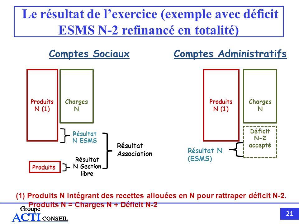 21 Le résultat de lexercice (exemple avec déficit ESMS N-2 refinancé en totalité) Comptes SociauxComptes Administratifs Produits N (1) Charges N Produ
