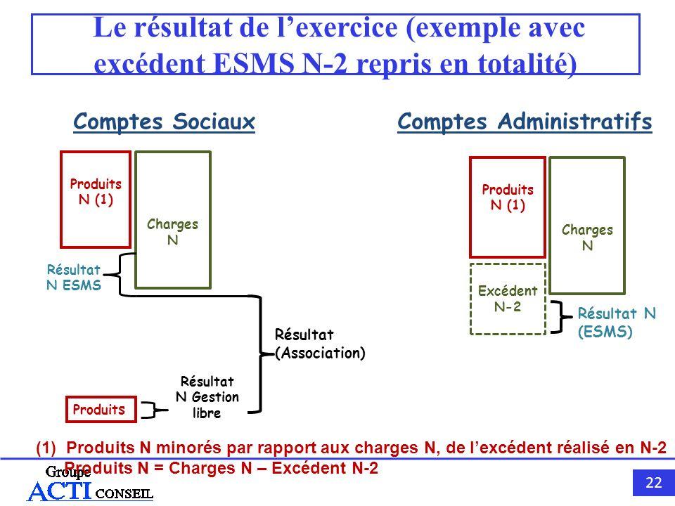 22 Le résultat de lexercice (exemple avec excédent ESMS N-2 repris en totalité) Comptes SociauxComptes Administratifs Produits N (1) Charges N Produit