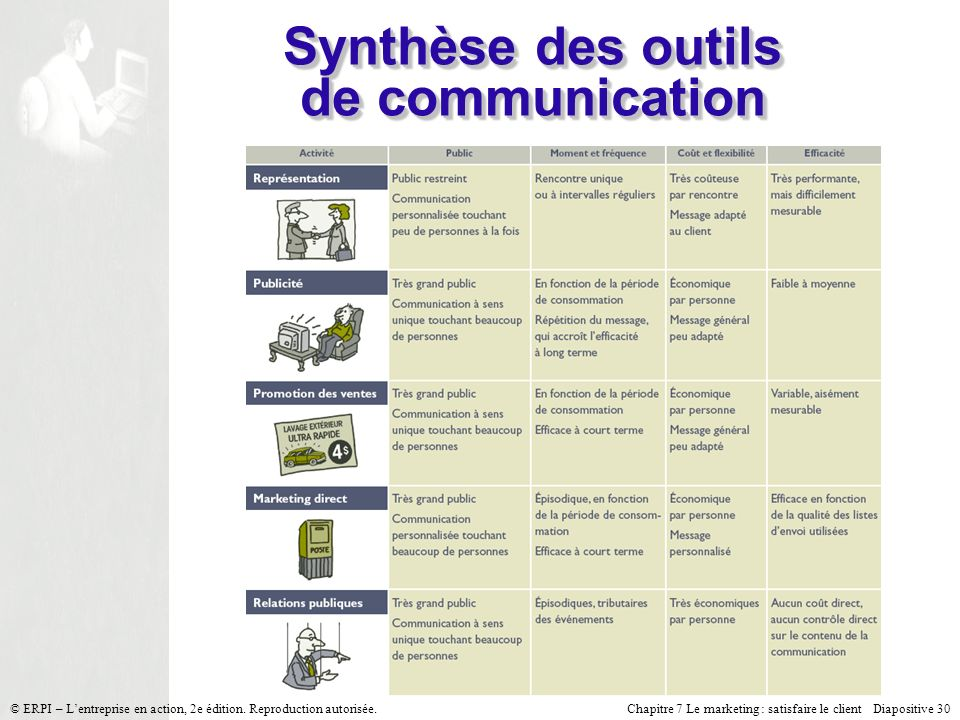 Chapitre 7 Le marketing : satisfaire le client Diapositive 30 © ERPI – Lentreprise en action, 2e édition.