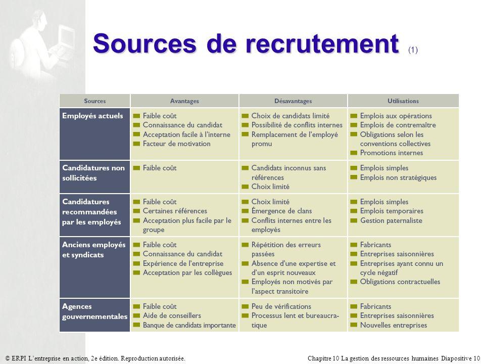 Chapitre 10 La gestion des ressources humaines Diapositive 10© ERPI Lentreprise en action, 2e édition. Reproduction autorisée. Sources de recrutement