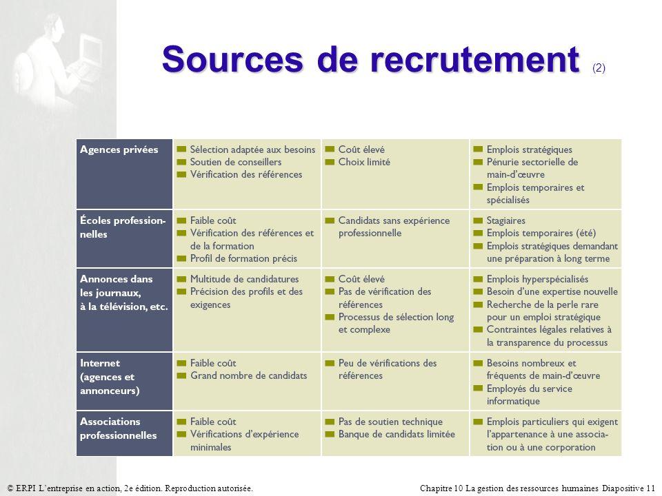 Chapitre 10 La gestion des ressources humaines Diapositive 11© ERPI Lentreprise en action, 2e édition. Reproduction autorisée. Sources de recrutement