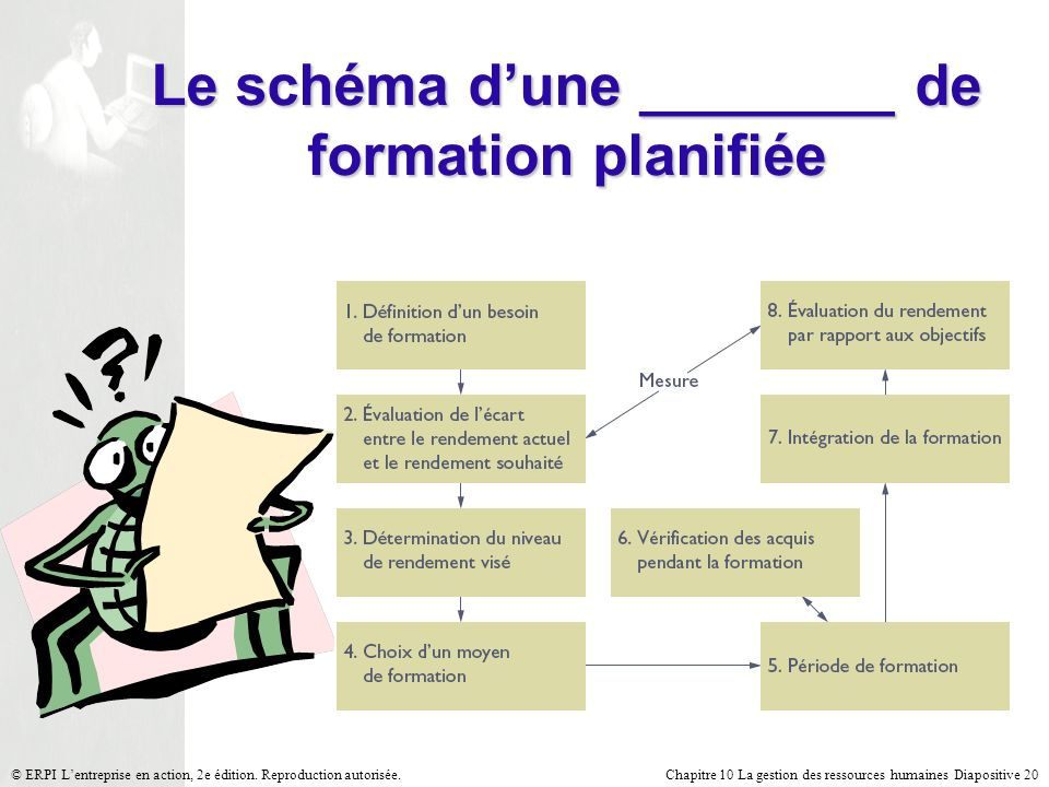 Chapitre 10 La gestion des ressources humaines Diapositive 20© ERPI Lentreprise en action, 2e édition. Reproduction autorisée. Le schéma dune ________