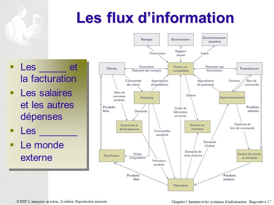Chapitre 5 Internet et les systèmes dinformation Diapositive 27 © ERPI Lentreprise en action, 2e édition.