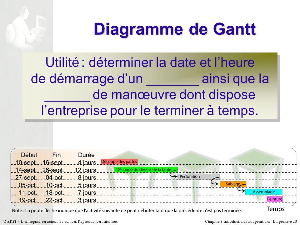 Chapitre 8 Introduction aux opérations Diapositive 23© ERPI – Lentreprise en action, 2e édition. Reproduction autorisée. Diagramme de Gantt Utilité :