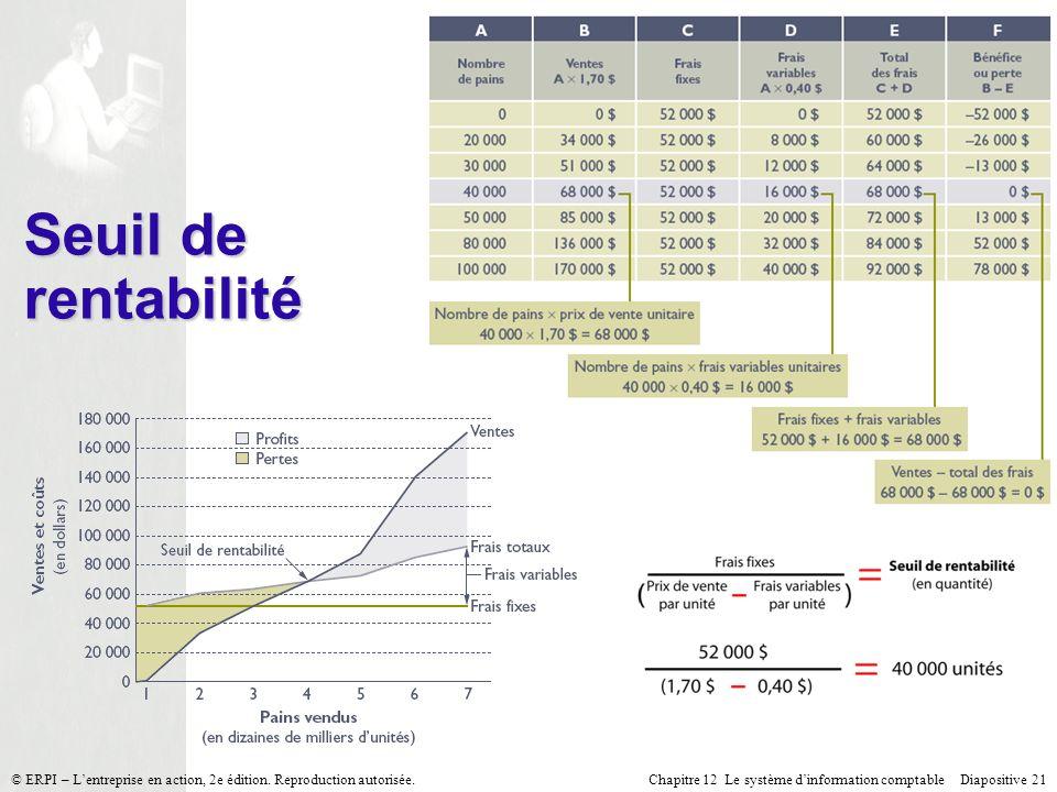 Chapitre 12 Le système dinformation comptable Diapositive 21© ERPI – Lentreprise en action, 2e édition. Reproduction autorisée. Seuil de rentabilité