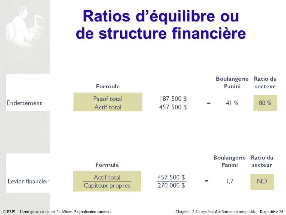 Chapitre 12 Le système dinformation comptable Diapositive 26© ERPI – Lentreprise en action, 2e édition. Reproduction autorisée. Ratios déquilibre ou d
