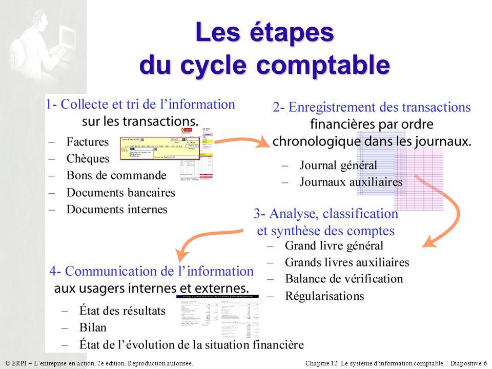 Chapitre 12 Le système dinformation comptable Diapositive 6© ERPI – Lentreprise en action, 2e édition. Reproduction autorisée. Les étapes du cycle com