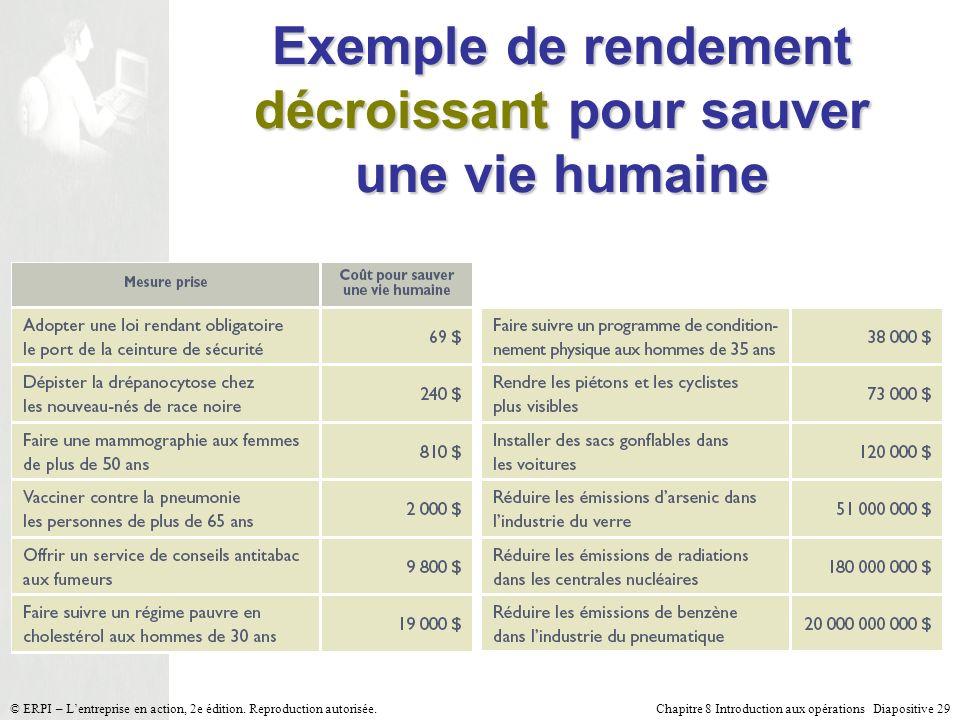 Chapitre 8 Introduction aux opérations Diapositive 29© ERPI – Lentreprise en action, 2e édition. Reproduction autorisée. Exemple de rendement décroiss
